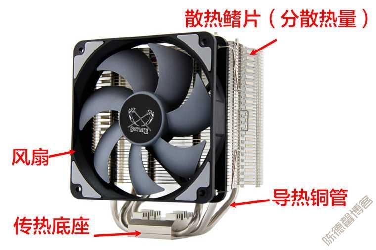 装机指南:CPU散热器选购篇(风冷)-第2张图片