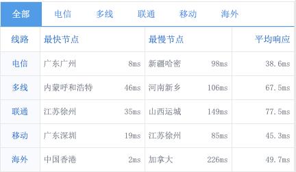 野草云 五折优惠码 便宜的香港CN2线路与服务器VPS 1核心1G内存3M带宽月付19元起